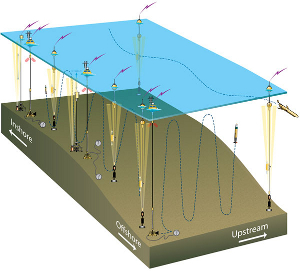 Past Project – Multi-scale ocean modeling pilot project in support of the Pioneer Array (MOPE)